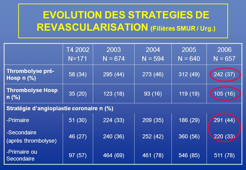 EVOLUTION DES STRATEGIES DE REVASCULARISATION (Filières SMUR / Urg.)
