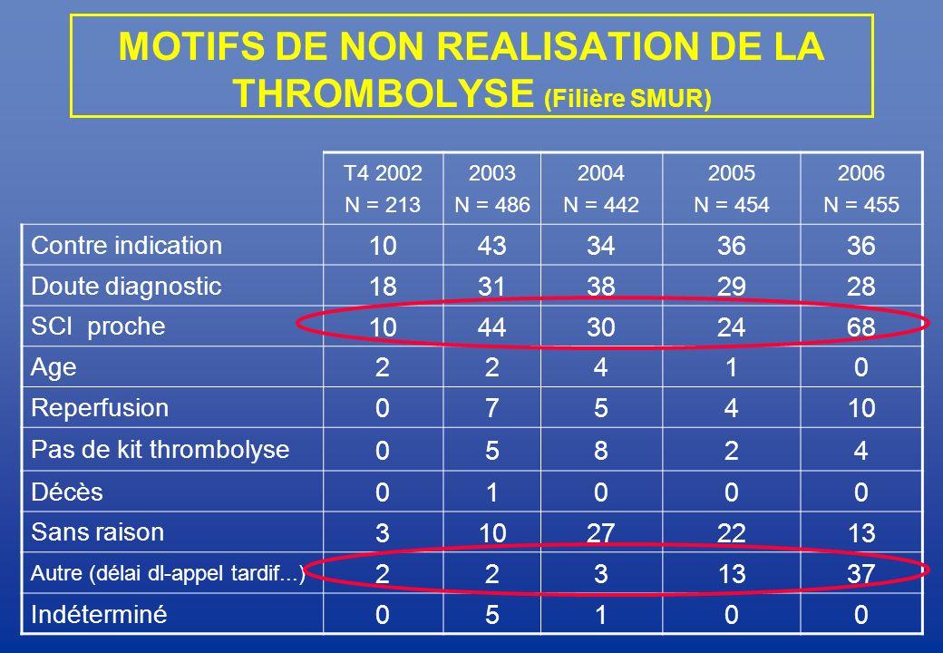 MOTIFS DE NON REALISATION DE LA THROMBOLYSE (Filière SMUR)