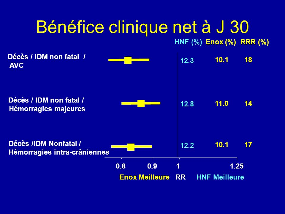 Bénéfice clinique net à J 30
