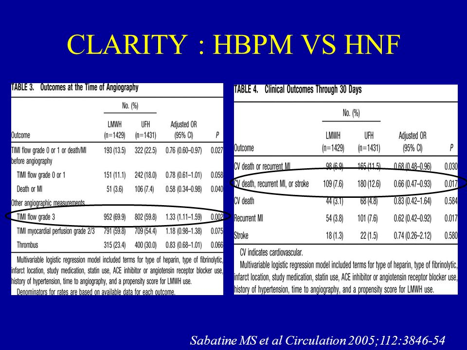 CLARITY : HBPM VS HNF Sabatine MS et al Circulation 2005;112:3846-54