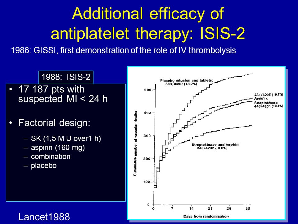 Additional efficacy of antiplatelet therapy: ISIS-2