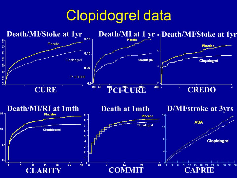 Clopidogrel data CURE Death/MI/Stoke at 1yr PCI-CURE Death/MI at 1 yr