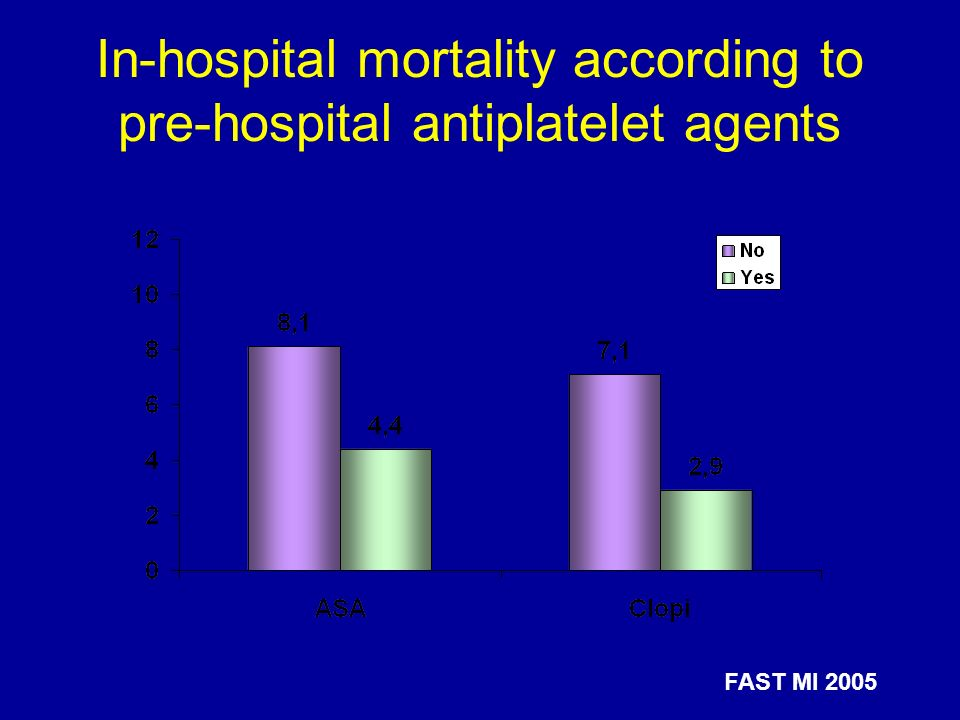 In-hospital mortality according to pre-hospital antiplatelet agents
