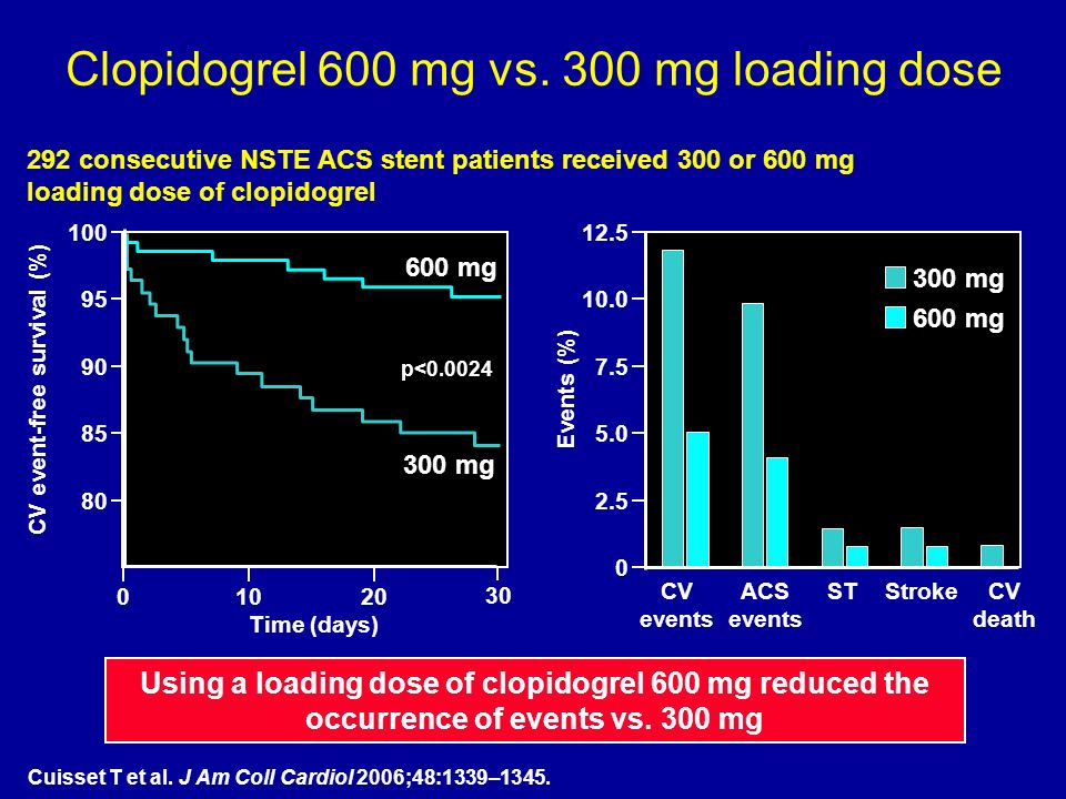 Clopidogrel 600 mg vs. 300 mg loading dose