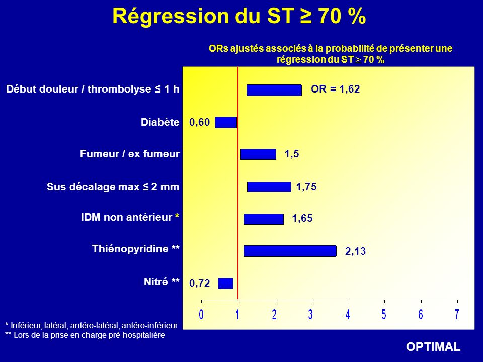 Régression du ST ≥ 70 % OPTIMAL Début douleur / thrombolyse ≤ 1 h