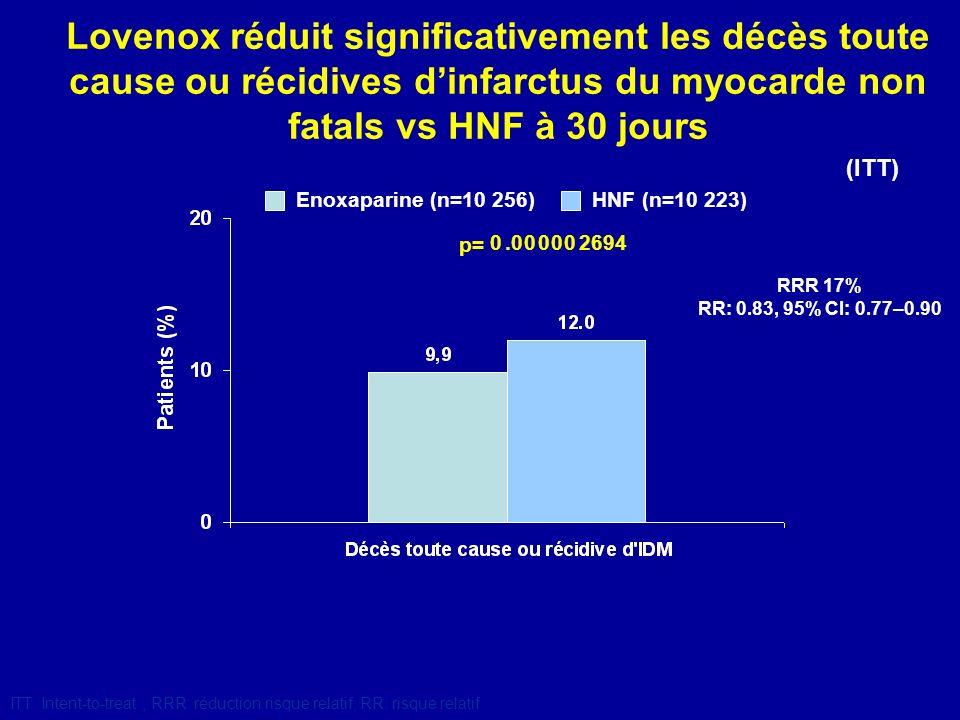 Lovenox réduit significativement les décès toute cause ou récidives d'infarctus du myocarde non fatals vs HNF à 30 jours