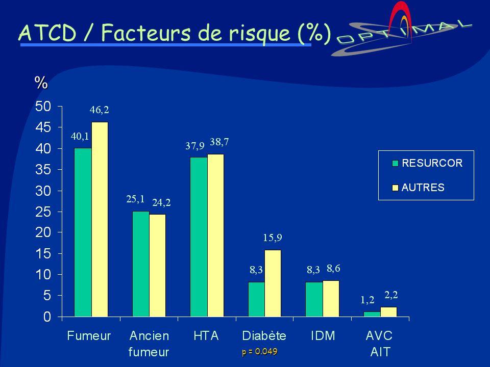 ATCD / Facteurs de risque (%)