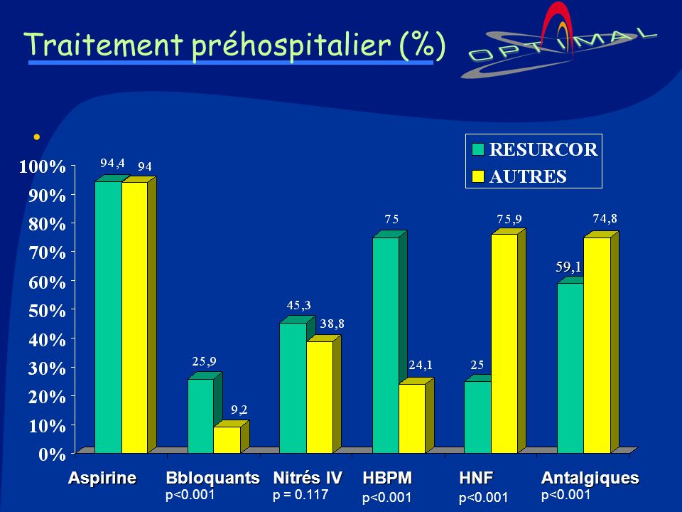 Traitement préhospitalier (%)