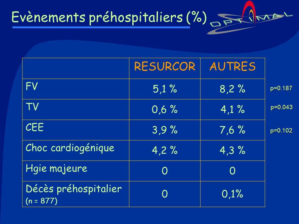 Evènements préhospitaliers (%)