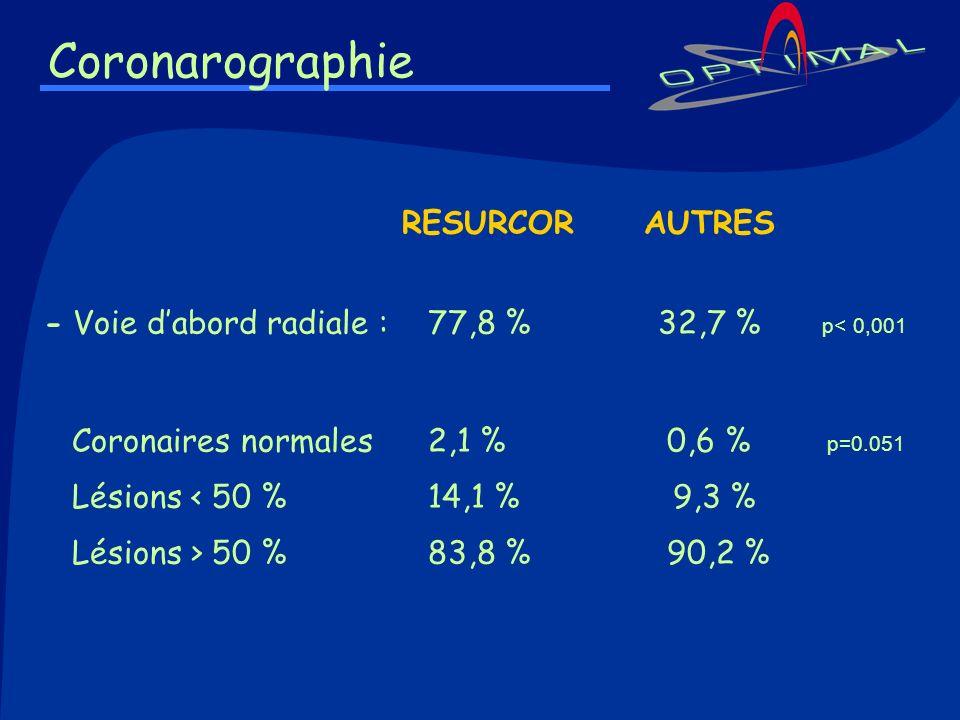 Coronarographie RESURCOR AUTRES