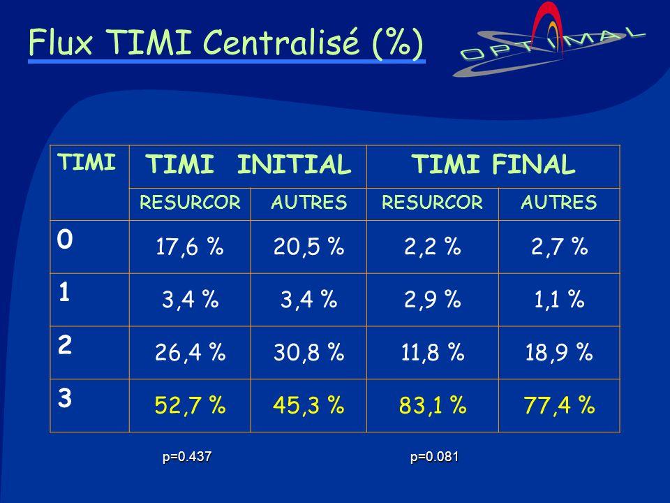 Flux TIMI Centralisé (%)