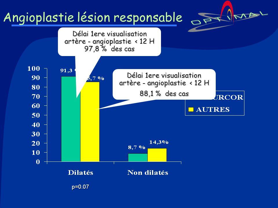 Angioplastie lésion responsable