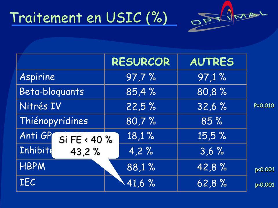 Traitement en USIC (%) RESURCOR AUTRES Aspirine 97,7 % 97,1 %