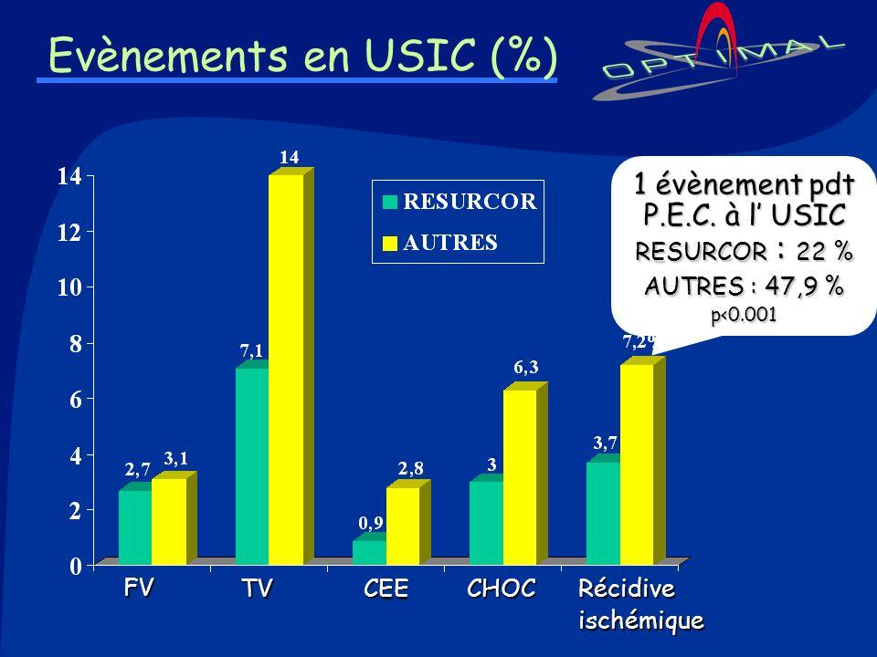 1 évènement pdt P.E.C. à l' USIC RESURCOR : 22 %