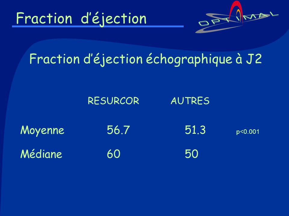 Fraction d'éjection échographique à J2