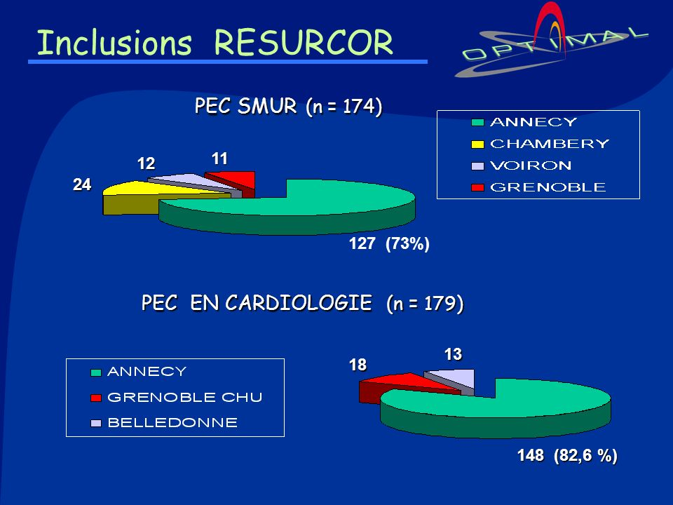 Inclusions RESURCOR PEC SMUR (n = 174) PEC EN CARDIOLOGIE (n = 179) 11