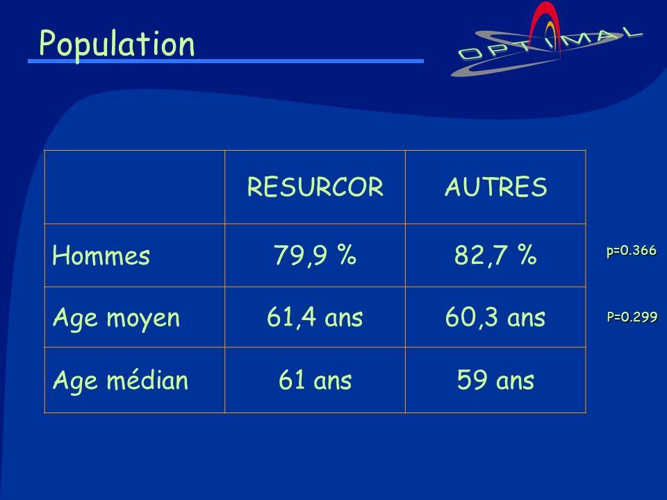 Population RESURCOR AUTRES Hommes 79,9 % 82,7 % Age moyen 61,4 ans