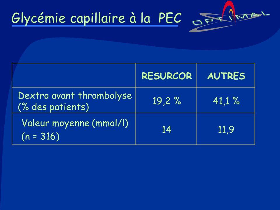 Glycémie capillaire à la PEC