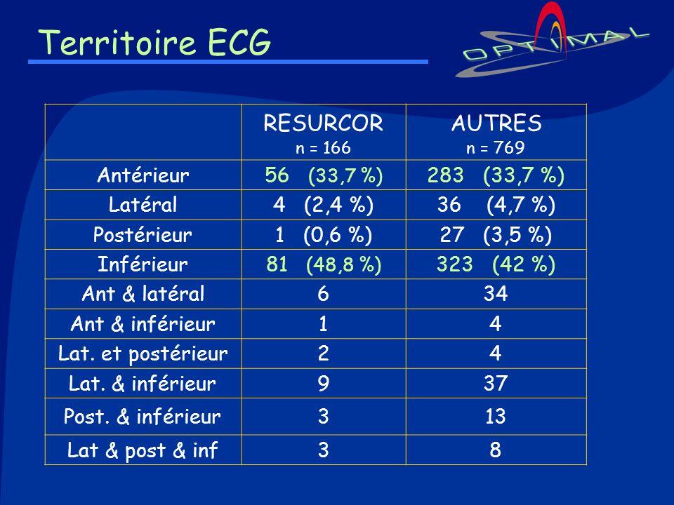 Territoire ECG RESURCOR n = 166 AUTRES n = 769 Antérieur 56 (33,7 %)