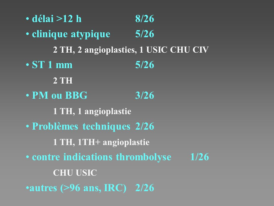 délai >12 h 8/26 clinique atypique 5/26. 2 TH, 2 angioplasties, 1 USIC CHU CIV. ST 1 mm 5/26. 2 TH.