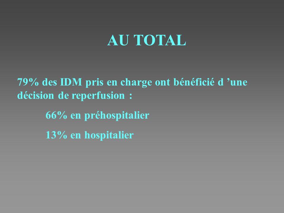 AU TOTAL 79% des IDM pris en charge ont bénéficié d 'une décision de reperfusion : 66% en préhospitalier.