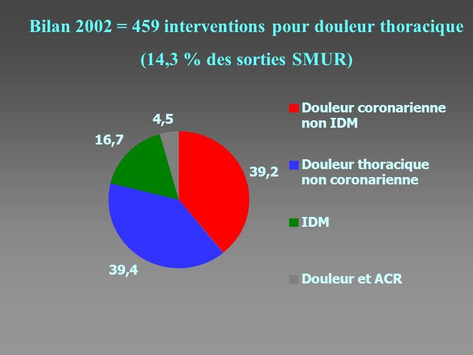 Bilan 2002 = 459 interventions pour douleur thoracique