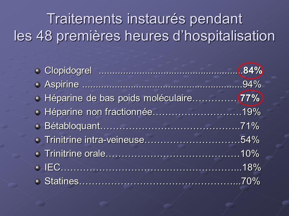 Traitements instaurés pendant les 48 premières heures d'hospitalisation