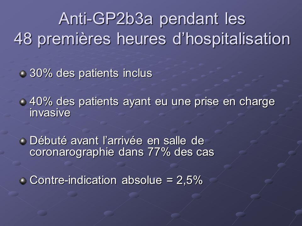 Anti-GP2b3a pendant les 48 premières heures d'hospitalisation