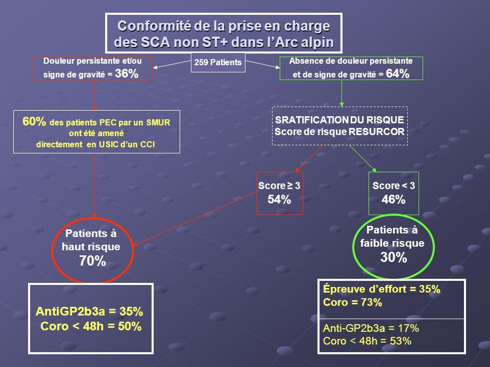 Conformité de la prise en charge des SCA non ST+ dans l'Arc alpin