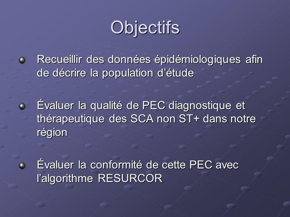 Objectifs Recueillir des données épidémiologiques afin de décrire la population d'étude.