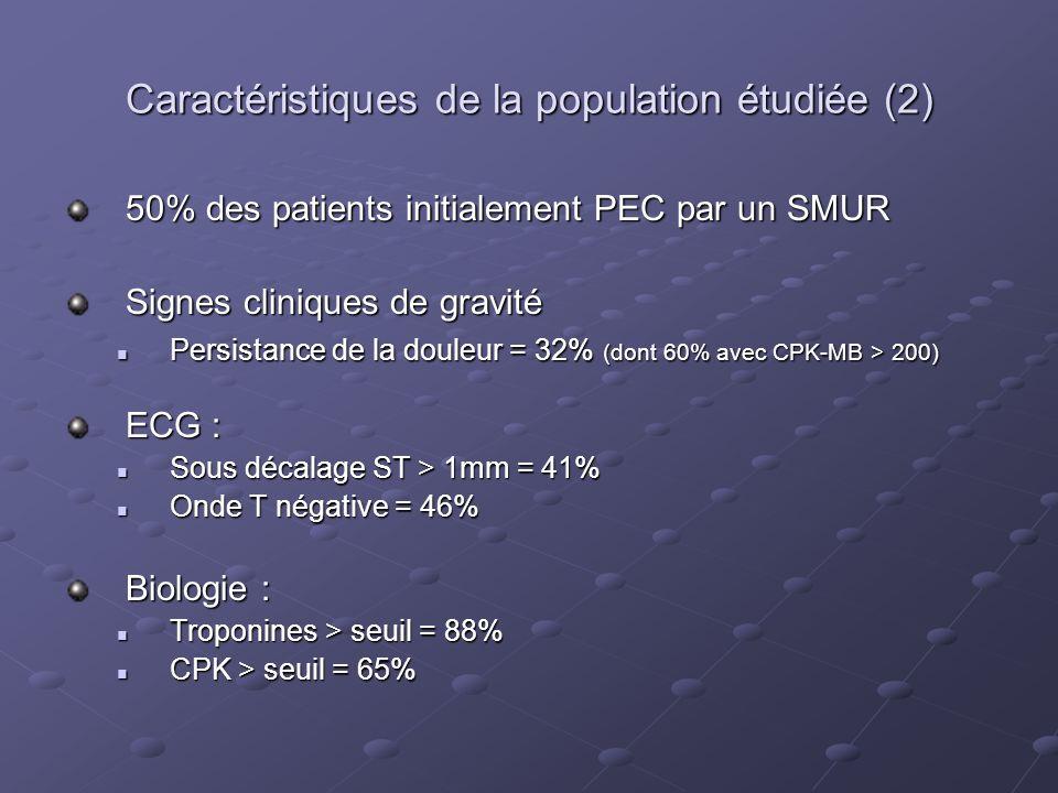 Caractéristiques de la population étudiée (2)