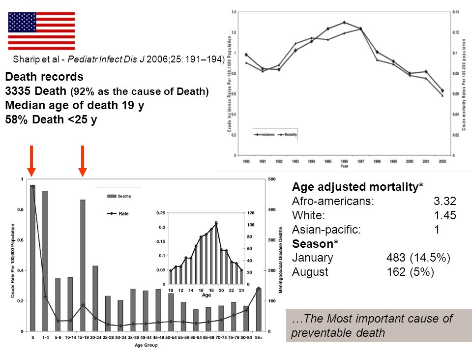 3335 Death (92% as the cause of Death) Median age of death 19 y