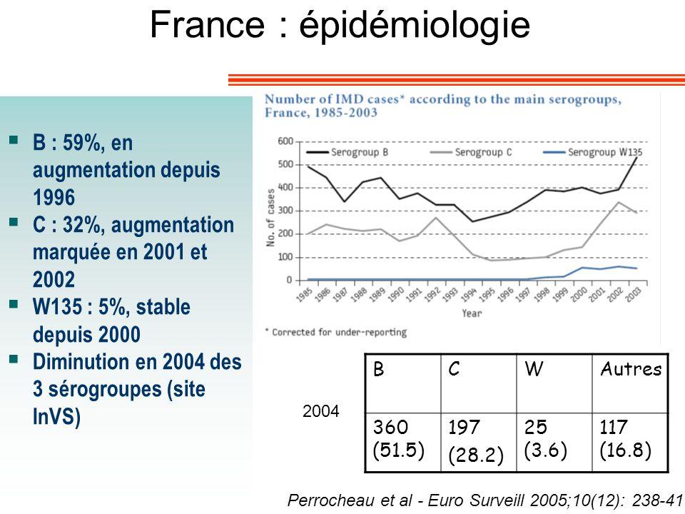 France : épidémiologie