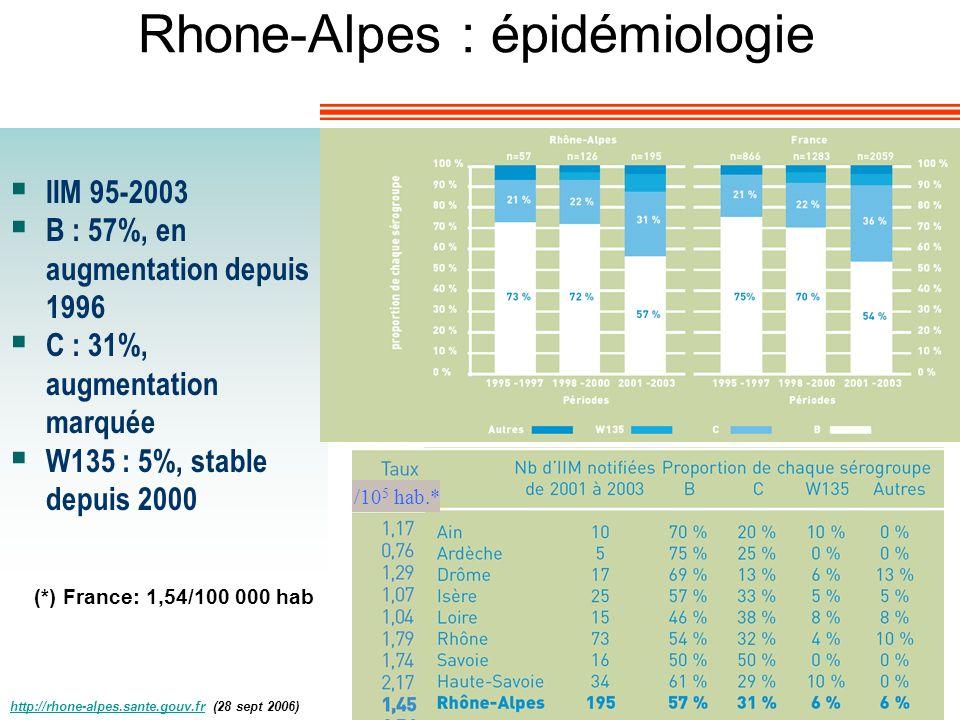 Rhone-Alpes : épidémiologie