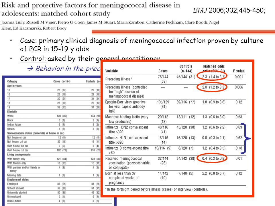 BMJ 2006;332;445-450; Case: primary clinical diagnosis of meningococcal infection proven by culture of PCR in 15-19 y olds.