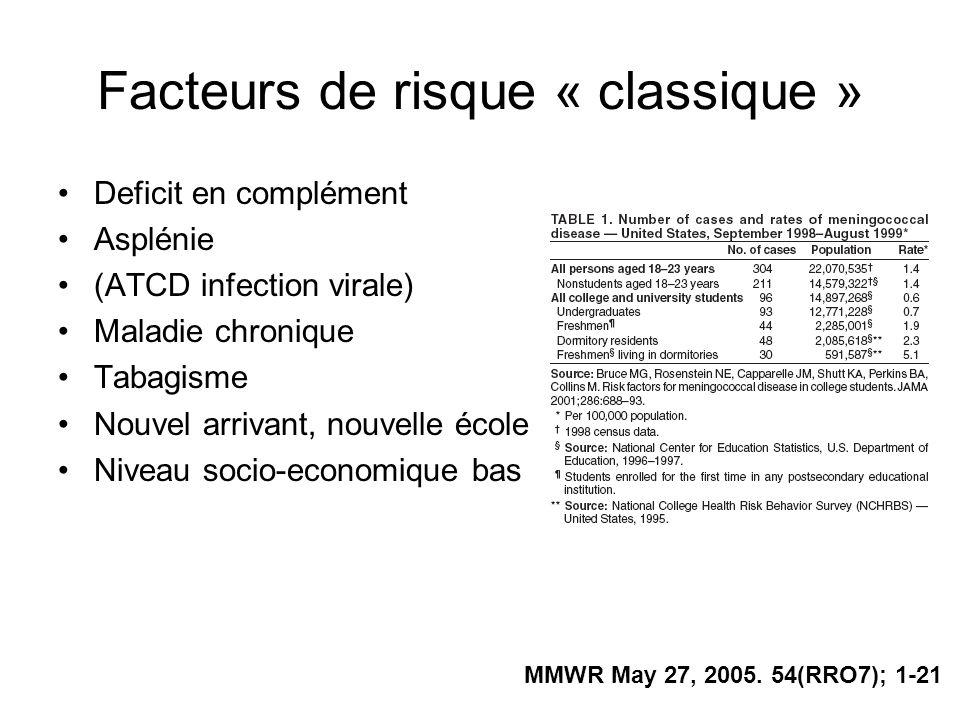 Facteurs de risque « classique »