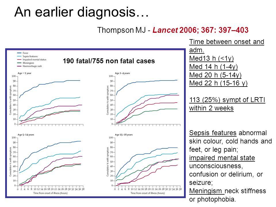 An earlier diagnosis… Thompson MJ - Lancet 2006; 367: 397–403