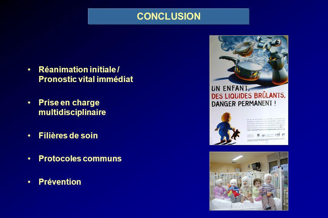 CONCLUSION Réanimation initiale / Pronostic vital immédiat