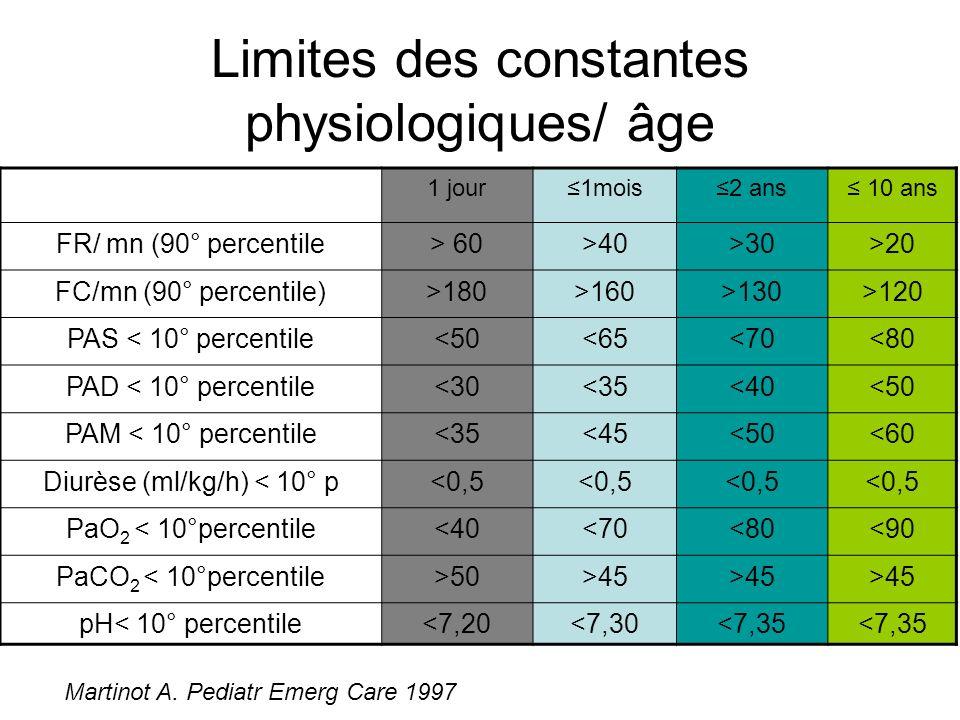 Limites des constantes physiologiques/ âge