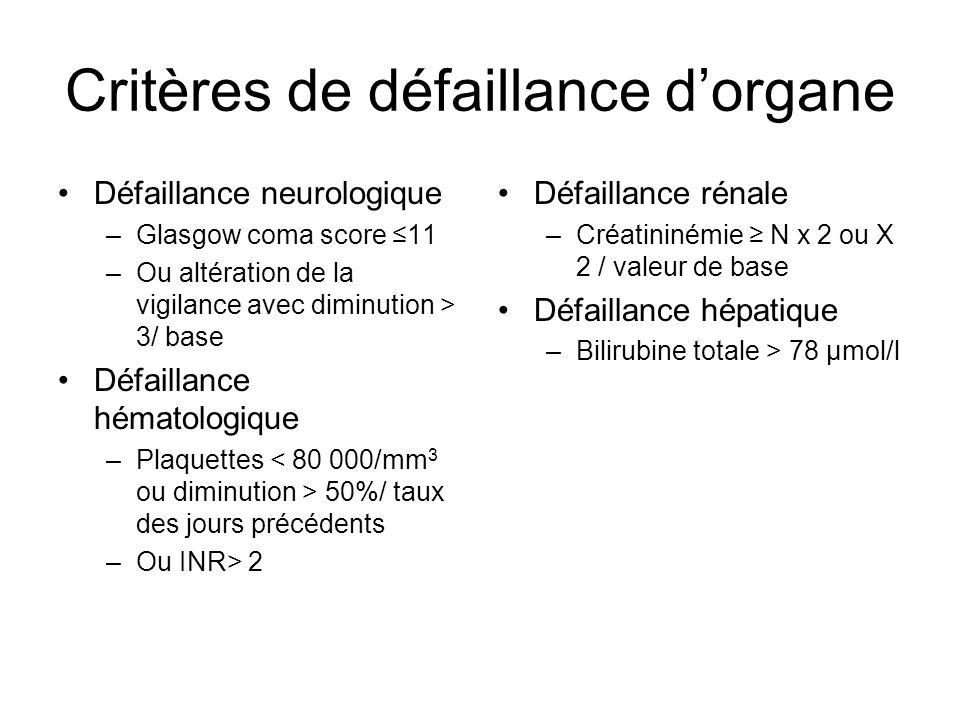 Critères de défaillance d'organe