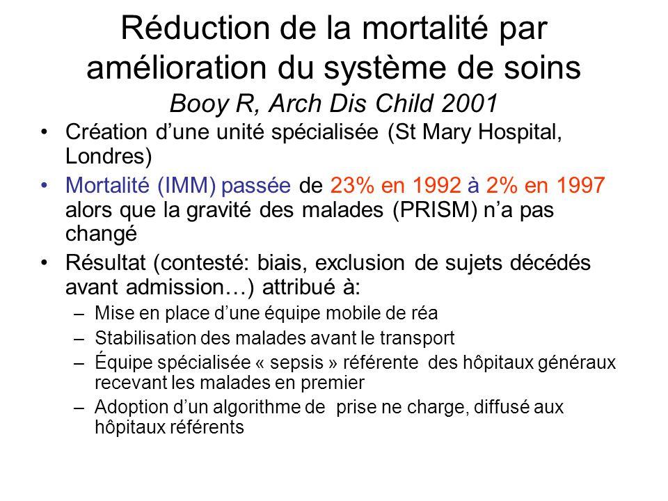 Réduction de la mortalité par amélioration du système de soins Booy R, Arch Dis Child 2001