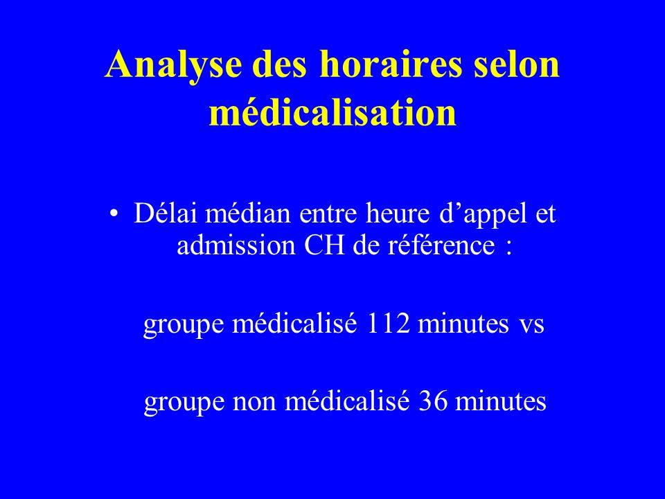 Analyse des horaires selon médicalisation