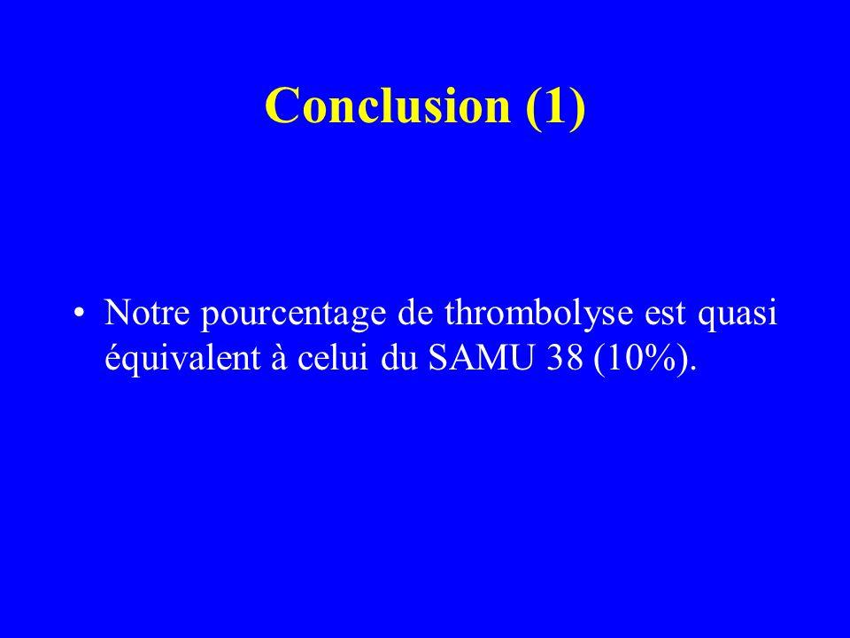 Conclusion (1) Notre pourcentage de thrombolyse est quasi équivalent à celui du SAMU 38 (10%).