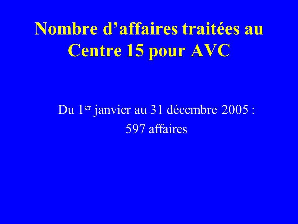 Nombre d'affaires traitées au Centre 15 pour AVC
