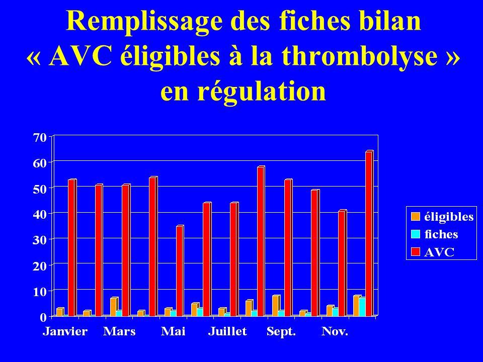 Remplissage des fiches bilan « AVC éligibles à la thrombolyse » en régulation