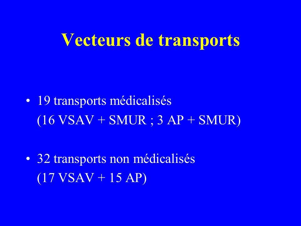 Vecteurs de transports