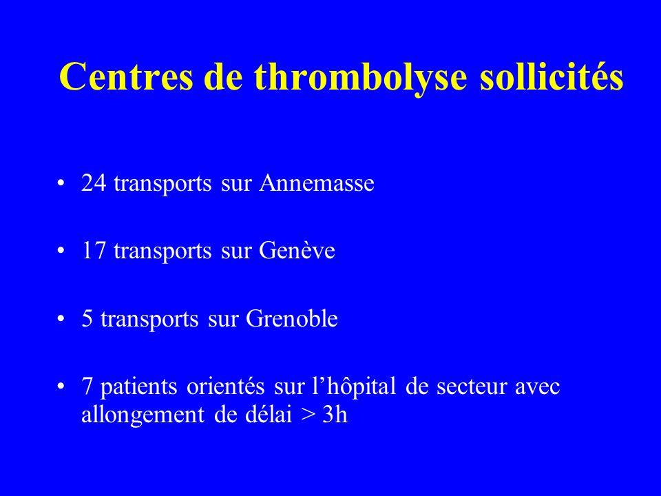 Centres de thrombolyse sollicités