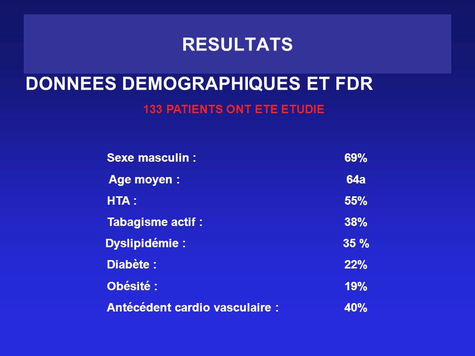 133 PATIENTS ONT ETE ETUDIE Antécédent cardio vasculaire : 40%