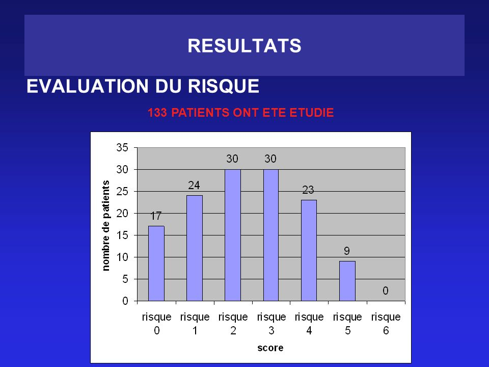 133 PATIENTS ONT ETE ETUDIE