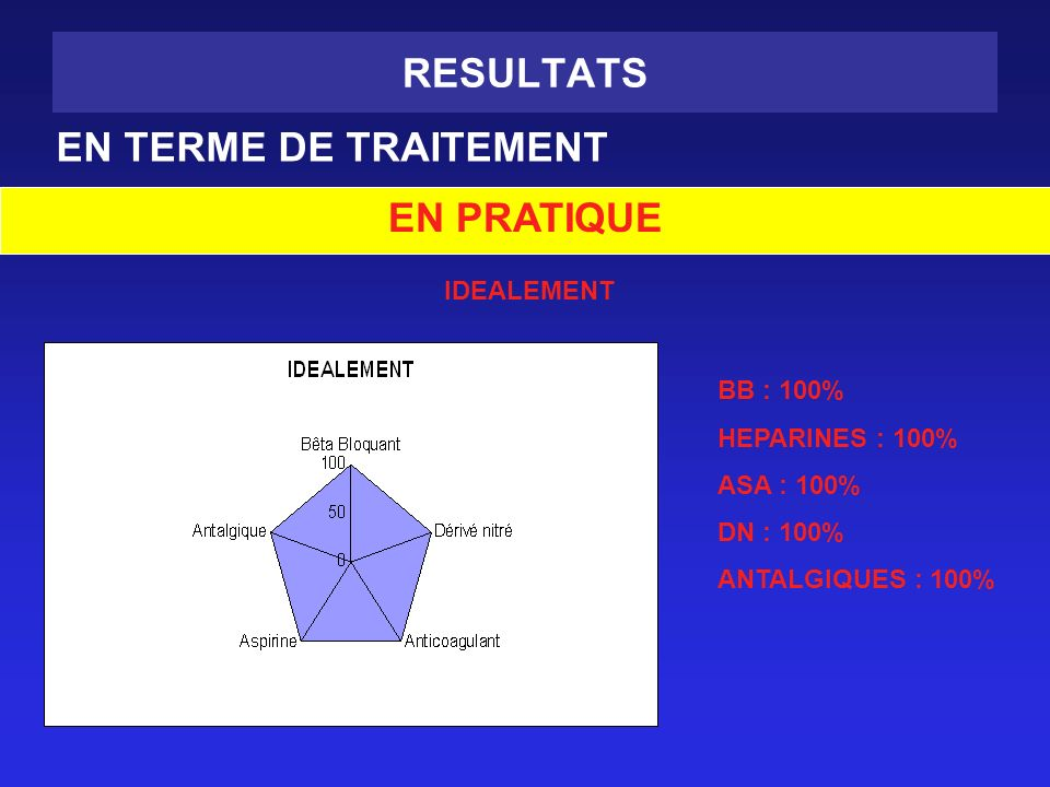 RESULTATS EN TERME DE TRAITEMENT EN PRATIQUE IDEALEMENT BB : 100%